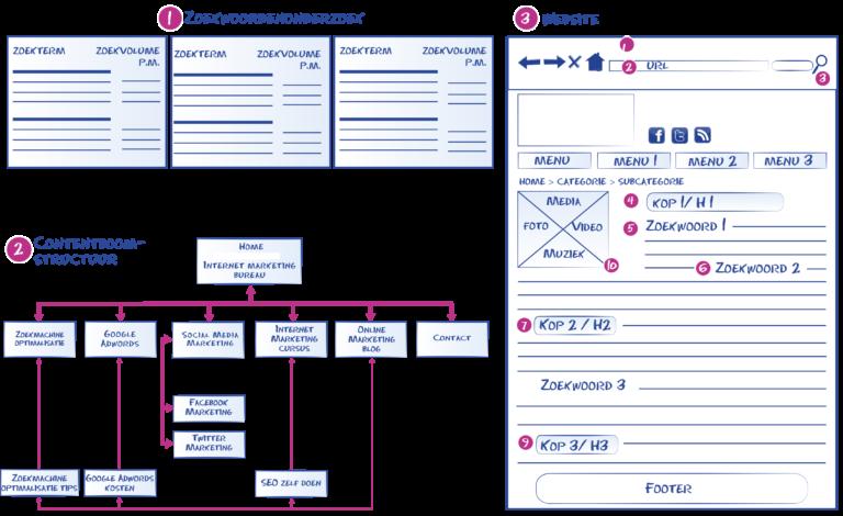 content structuur indeling