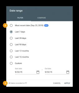 GSC data per dag